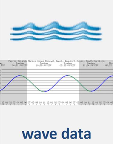 wave-data