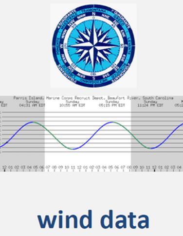 wind-data